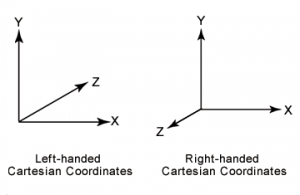 Left and Right Handed Coordinate Systems